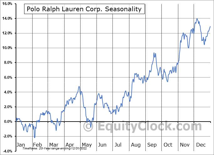 Polo Ralph Lauren Corp. (NYSE:RL) Seasonal Chart