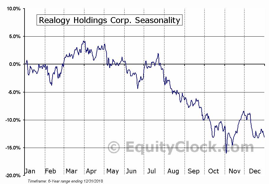 Realogy Holdings Corp. (NYSE:RLGY) Seasonal Chart