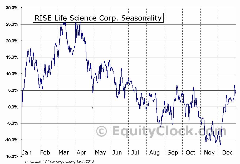 RISE Life Science Corp. (CSE:RLSC.CA) Seasonal Chart