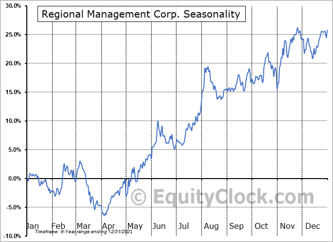 Regional Management Corp. (NYSE:RM) Seasonal Chart