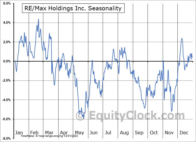 RE-Max Holdings Inc. (NYSE:RMAX) Seasonal Chart