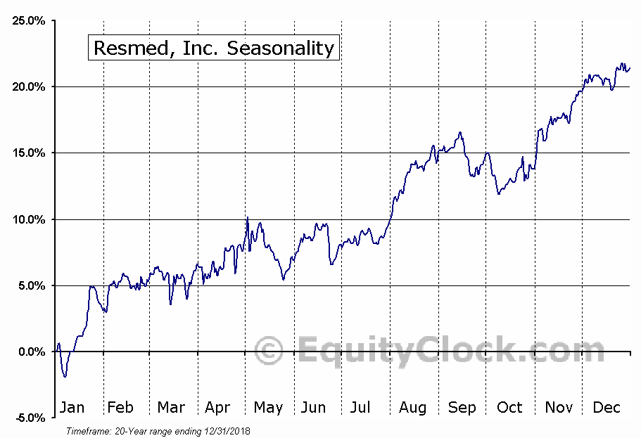 Resmed, Inc. (NYSE:RMD) Seasonal Chart