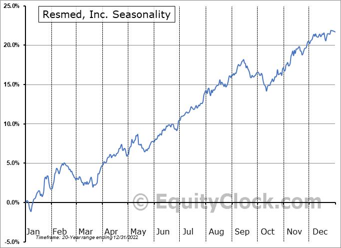 Resmed, Inc. (NYSE:RMD) Seasonal Chart