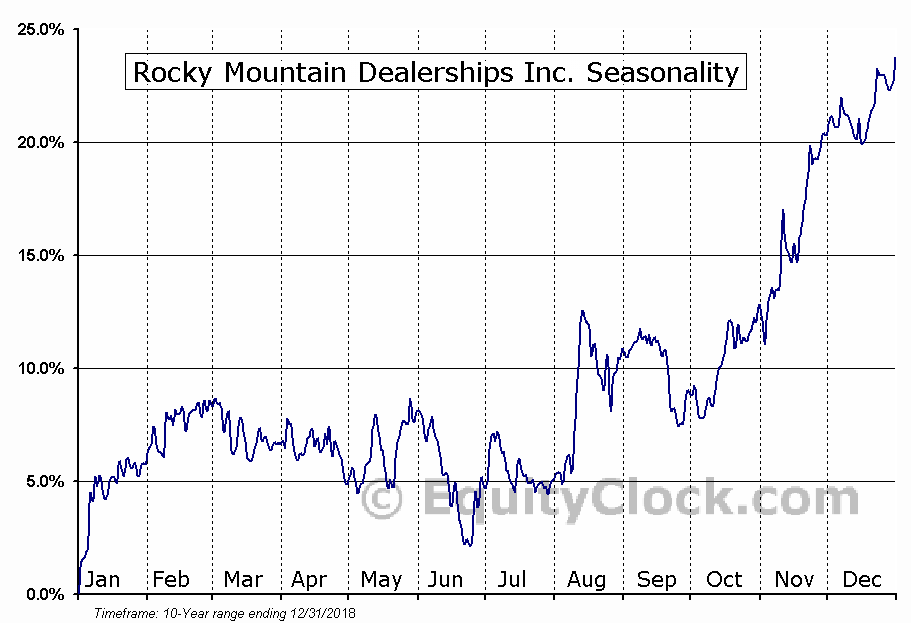 Rocky Mountain Dealerships Inc. (TSE:RME) Seasonal Chart