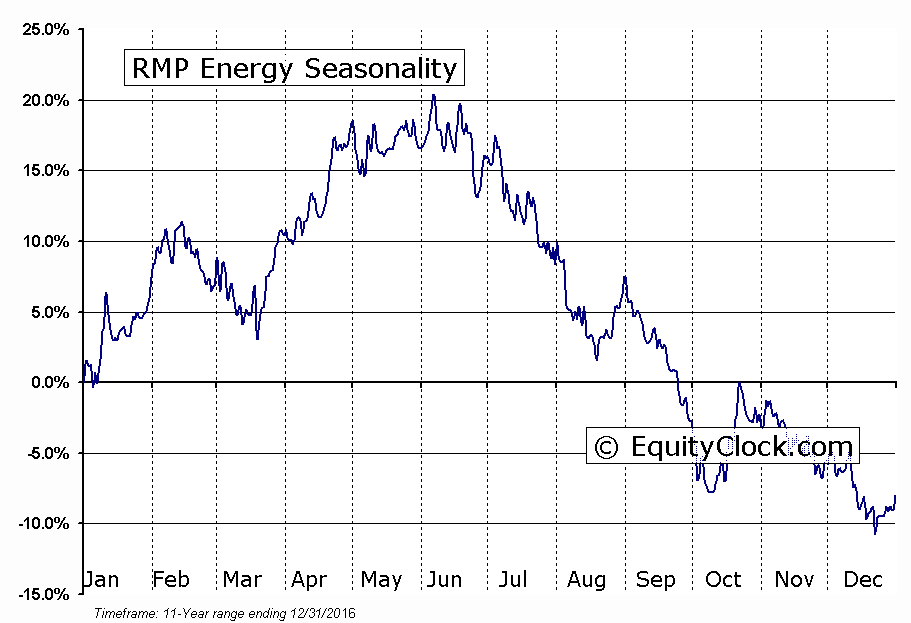 RMP Energy (TSE:RMP) Seasonal Chart