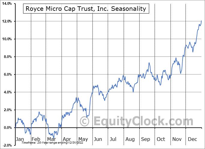 Royce Micro Cap Trust, Inc. (NYSE:RMT) Seasonal Chart