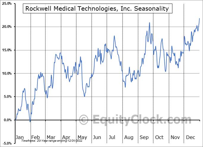 Rockwell Medical Technologies, Inc. (NASD:RMTI) Seasonal Chart