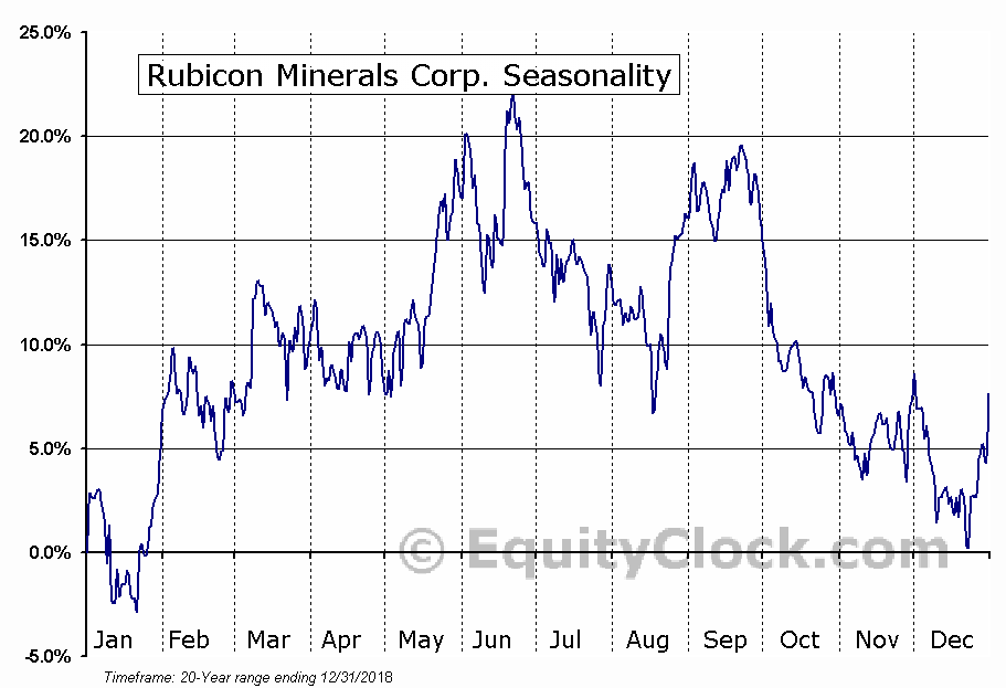 Rubicon Minerals Corp. (TSE:RMX.TO) Seasonal Chart