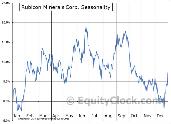Rubicon Minerals Corp. (TSE:RMX.TO) Seasonal Chart