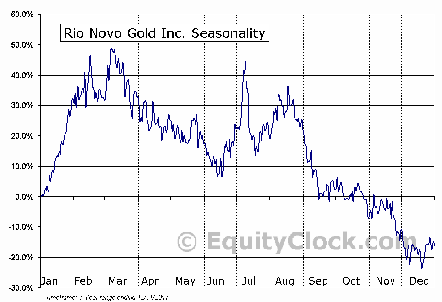 Rio Novo Gold Inc. (TSE:RN.TO) Seasonal Chart