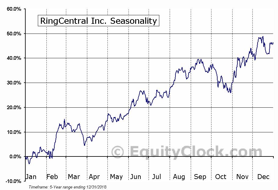 RingCentral Inc. (NYSE:RNG) Seasonal Chart