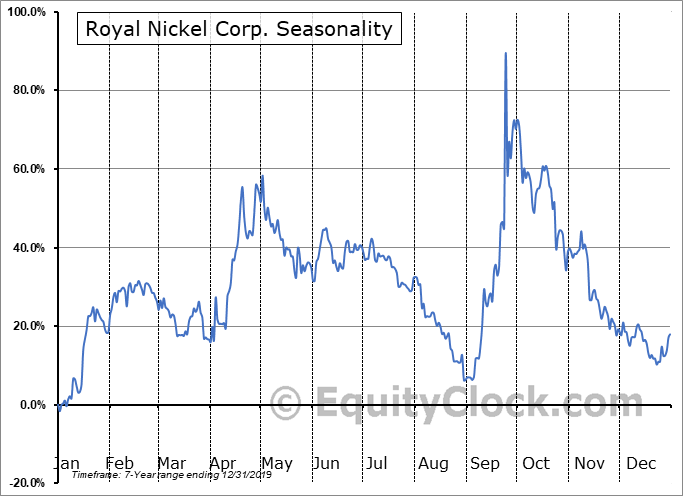 Royal Nickel Corp. (OTCMKT:RNKLF) Seasonal Chart