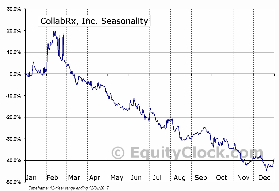 CollabRx, Inc. (NASD:RNVA) Seasonal Chart