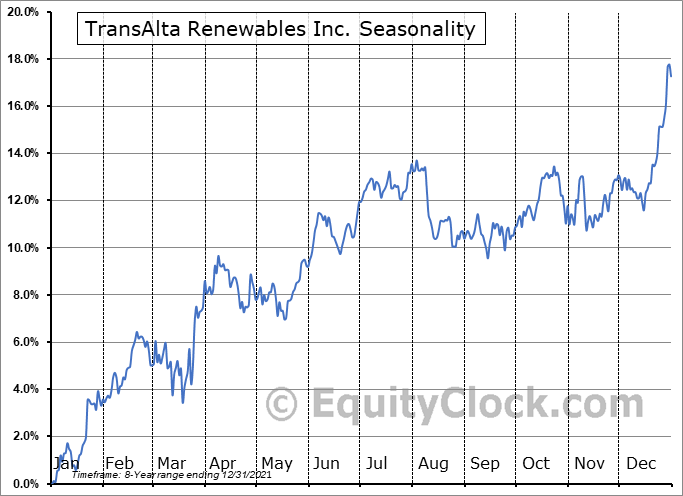 TransAlta Renewables Inc. (TSE:RNW.TO) Seasonal Chart