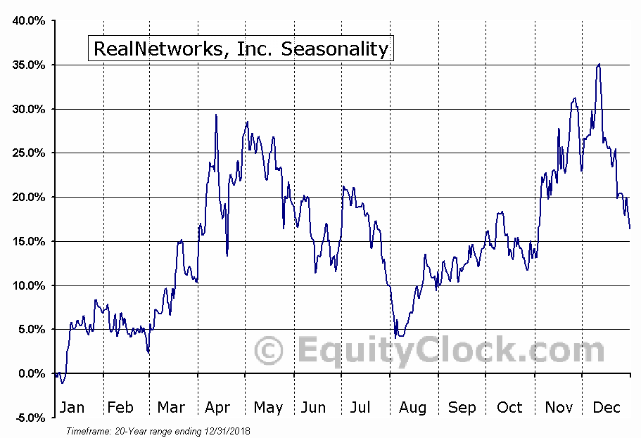 RealNetworks, Inc. (NASD:RNWK) Seasonal Chart