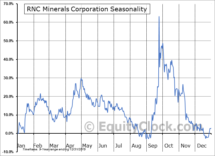 RNC Minerals Corporation (TSE:RNX.TO) Seasonal Chart