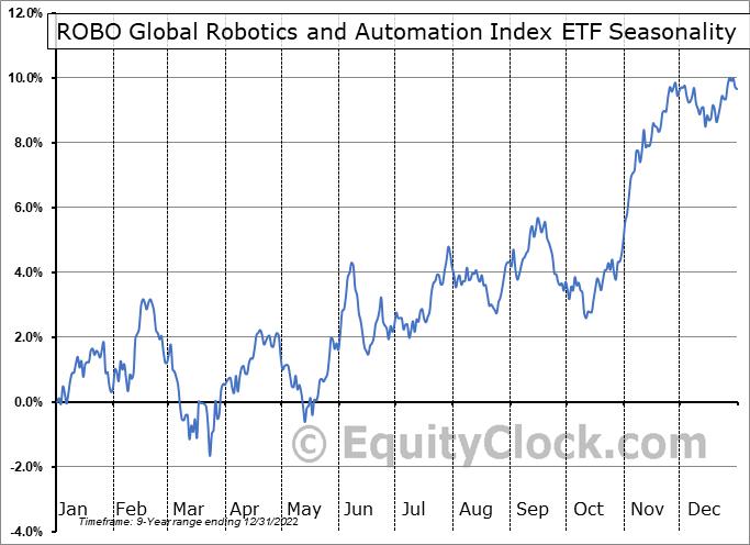 ROBO Global Robotics and Automation Index ETF (AMEX:ROBO) Seasonal Chart