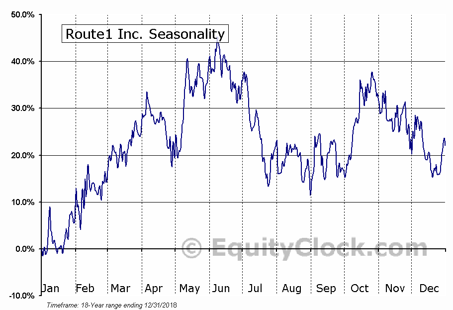 Route1 Inc. (TSXV:ROI) Seasonal Chart