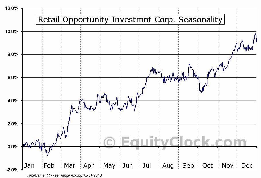 Retail Opportunity Investmnt (NASD:ROIC) Seasonal Chart