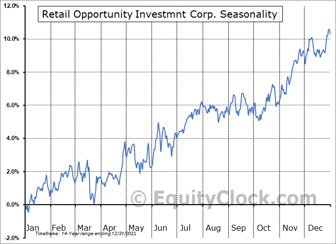 Retail Opportunity Investmnt Corp. (NASD:ROIC) Seasonal Chart