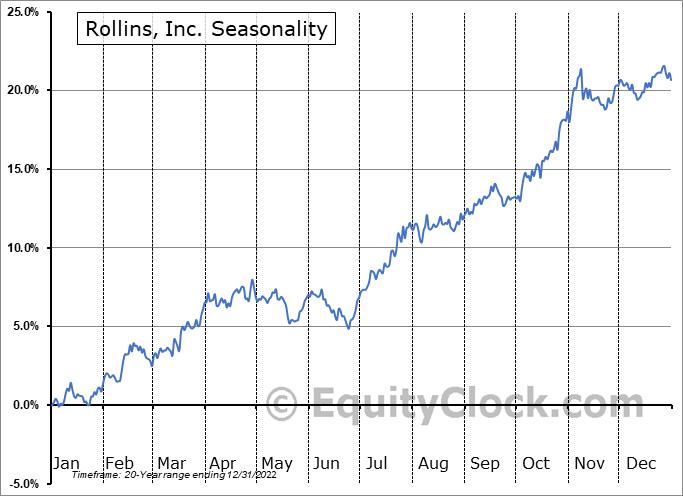 Rollins, Inc. (NYSE:ROL) Seasonal Chart