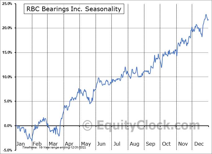 RBC Bearings Inc. (NASD:ROLL) Seasonal Chart