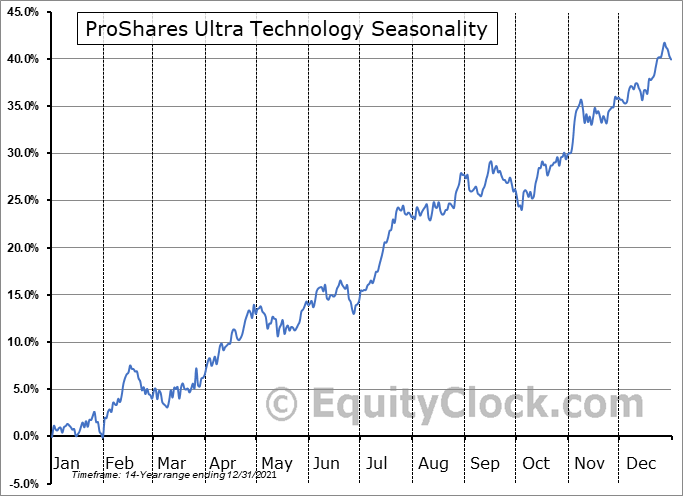 ProShares Ultra Technology (NYSE:ROM) Seasonal Chart