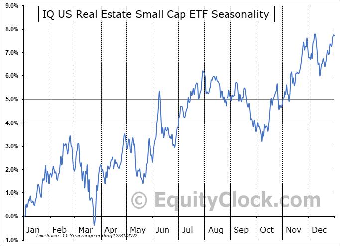 IQ US Real Estate Small Cap ETF (NYSE:ROOF) Seasonal Chart