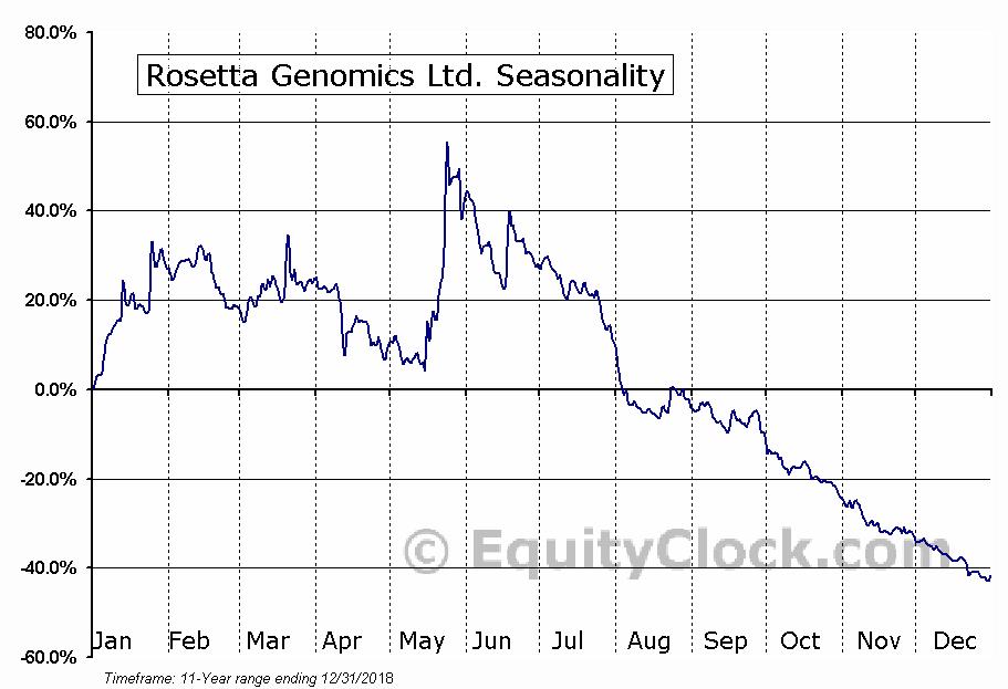 Rosetta Genomics Ltd. (OTCMKT:ROSGQ) Seasonal Chart