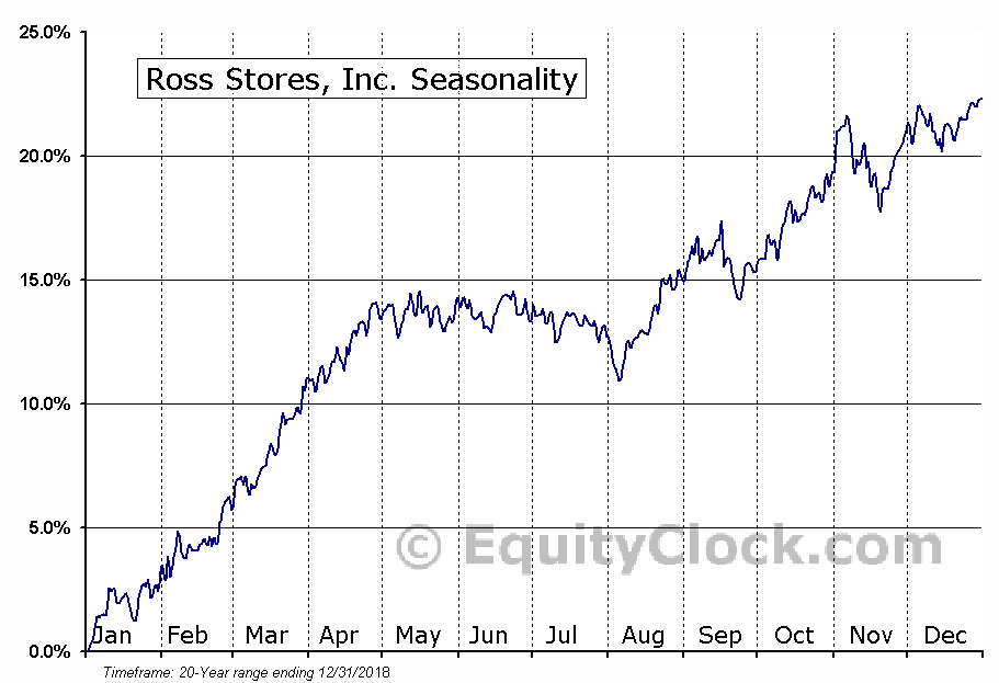 Ross Stores, Inc. (NASD:ROST) Seasonal Chart