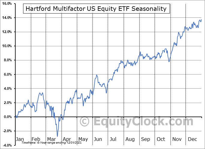 Hartford Multifactor US Equity ETF (AMEX:ROUS) Seasonal Chart