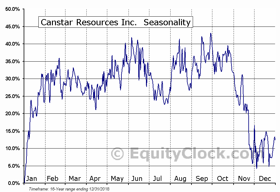 Canstar Resources Inc.  (TSXV:ROX.V) Seasonal Chart