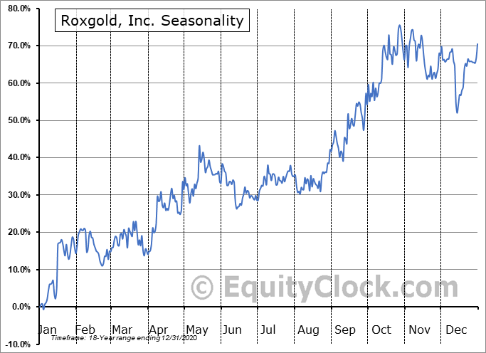 Roxgold, Inc. (TSE:ROXG.TO) Seasonal Chart
