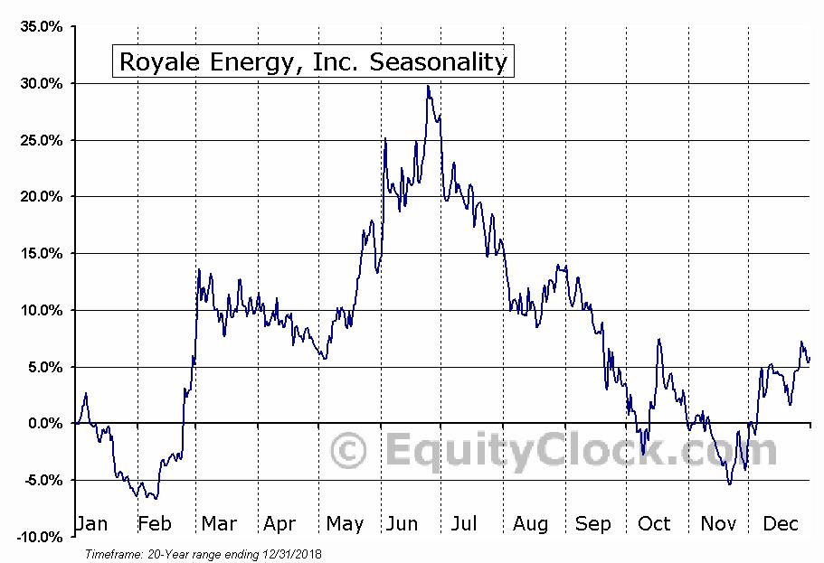 Royale Energy, Inc. (OTCMKT:ROYL) Seasonal Chart