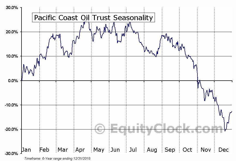 Pacific Coast Oil Trust (NYSE:ROYT) Seasonal Chart