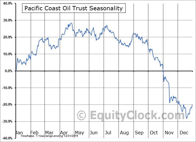 Pacific Coast Oil Trust (NYSE:ROYT) Seasonal Chart