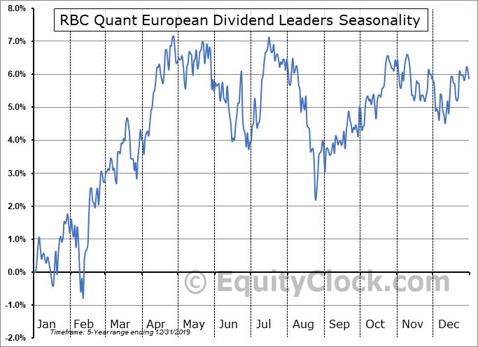 RBC Quant European Dividend Leaders (CAD Hedged) ETF (TSE:RPDH.TO) Seasonal Chart