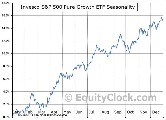 Invesco S&P 500 Pure Growth ETF (NYSE:RPG) Seasonal Chart