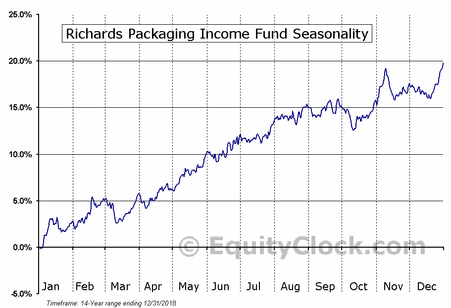 Richards Packaging Income Fund (TSE:RPI-UN) Seasonal Chart