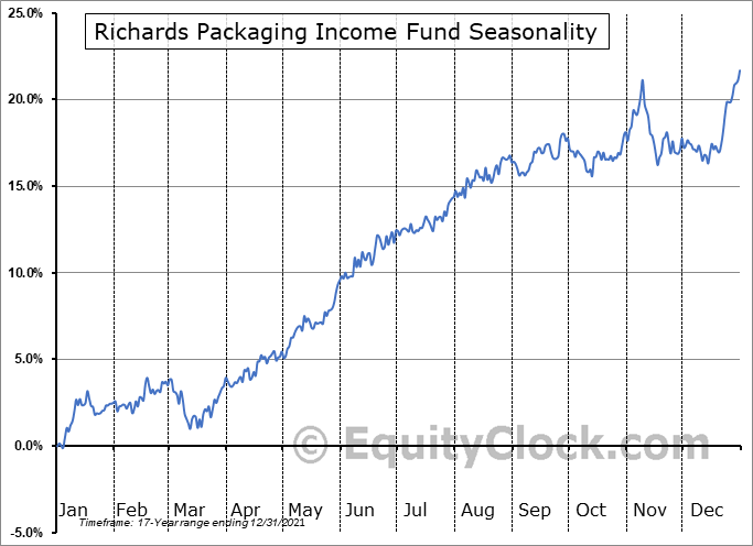 Richards Packaging Income Fund (TSE:RPI/UN.TO) Seasonal Chart