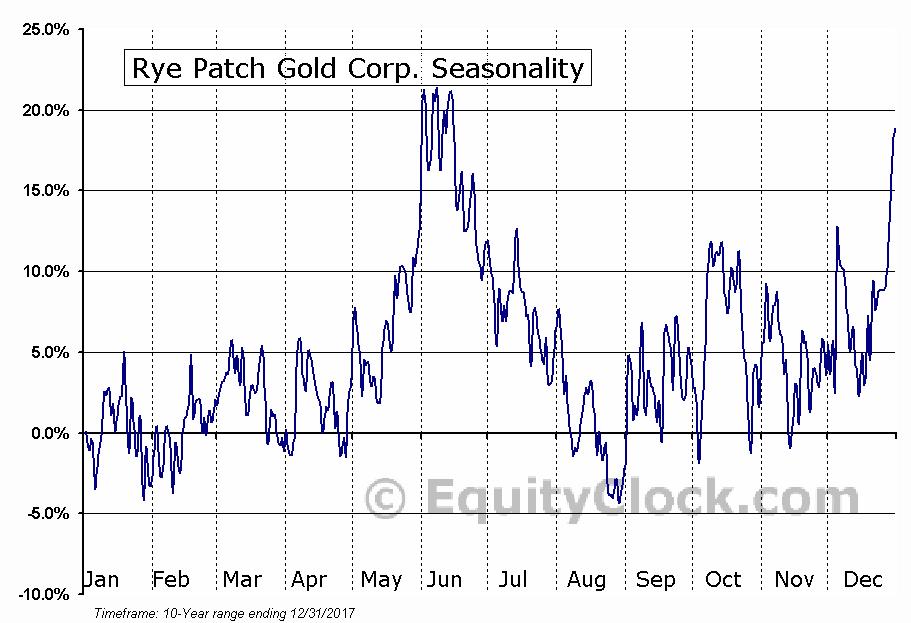 Rye Patch Gold Corp. (TSXV:RPM.V) Seasonal Chart
