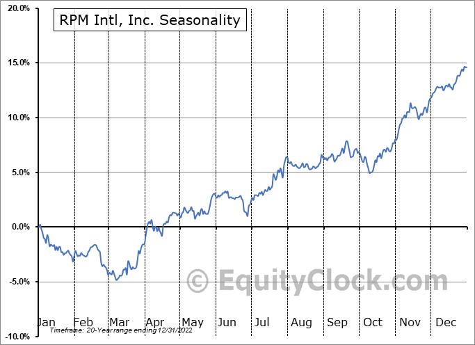 RPM Intl, Inc. (NYSE:RPM) Seasonal Chart