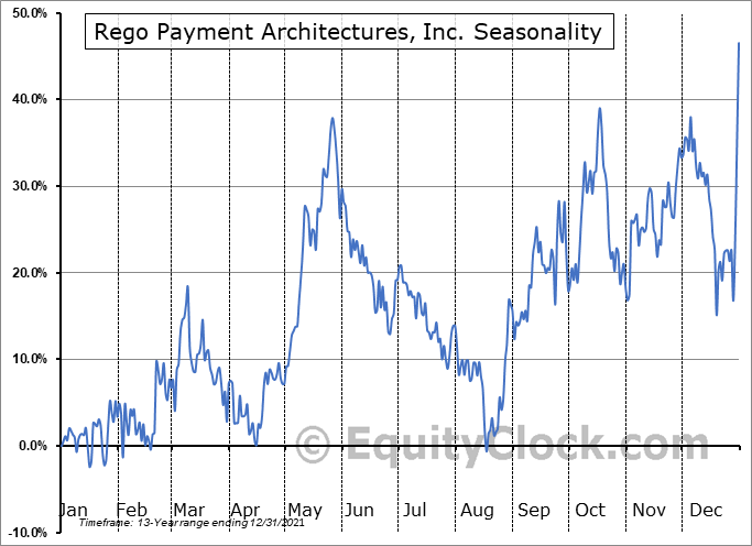 Rego Payment Architectures, Inc. (OTCMKT:RPMT) Seasonal Chart