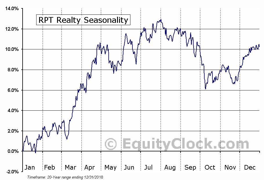 RPT Realty (NYSE:RPT) Seasonal Chart