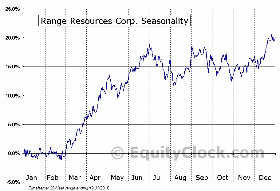 Range Resources Corp. (NYSE:RRC) Seasonal Chart