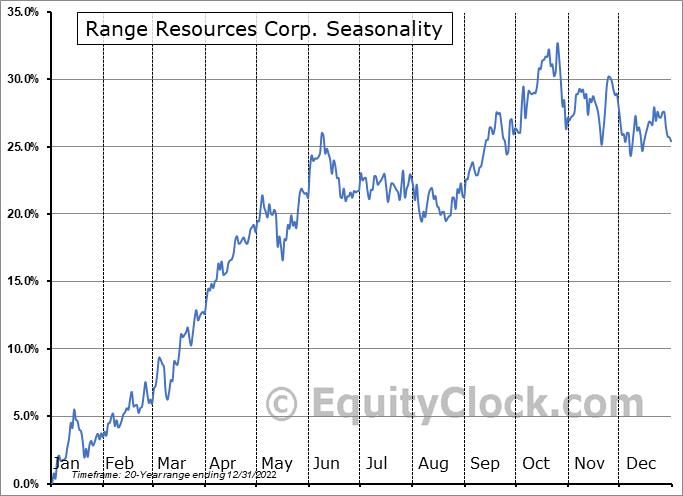 Range Resources Corp. (NYSE:RRC) Seasonal Chart
