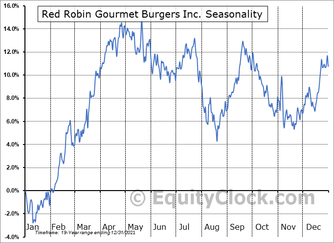 Red Robin Gourmet Burgers Inc. (NASD:RRGB) Seasonal Chart