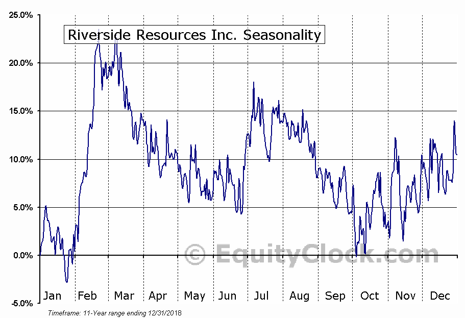Riverside Resources Inc. (TSXV:RRI) Seasonal Chart