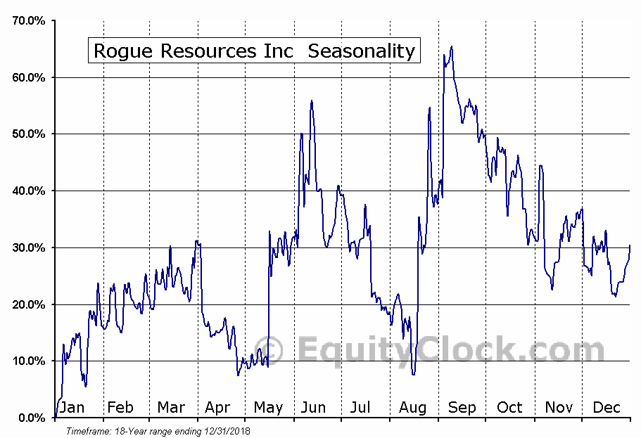 Rogue Resources Inc (TSXV:RRS) Seasonal Chart
