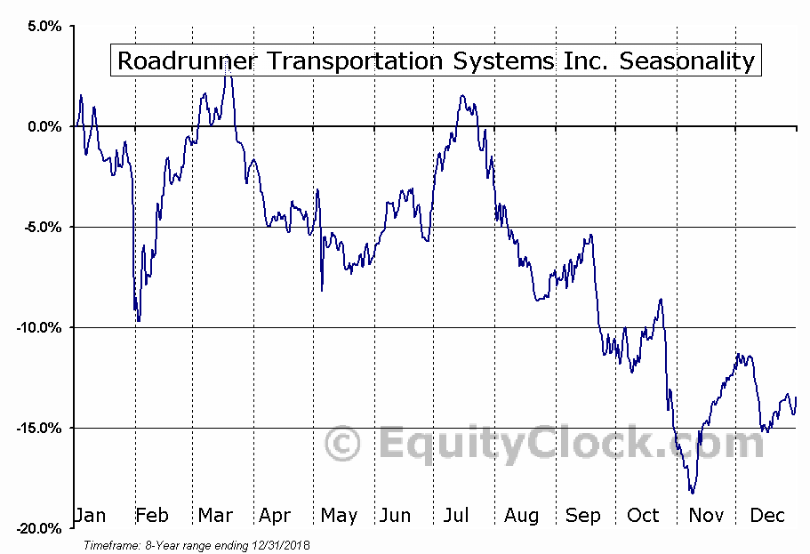 Roadrunner Transportation Systems Inc. (NYSE:RRTS) Seasonal Chart